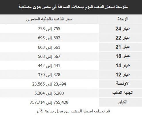اسعار الذهب اليوم فى مصر بالجنيه المصرى عيار 21